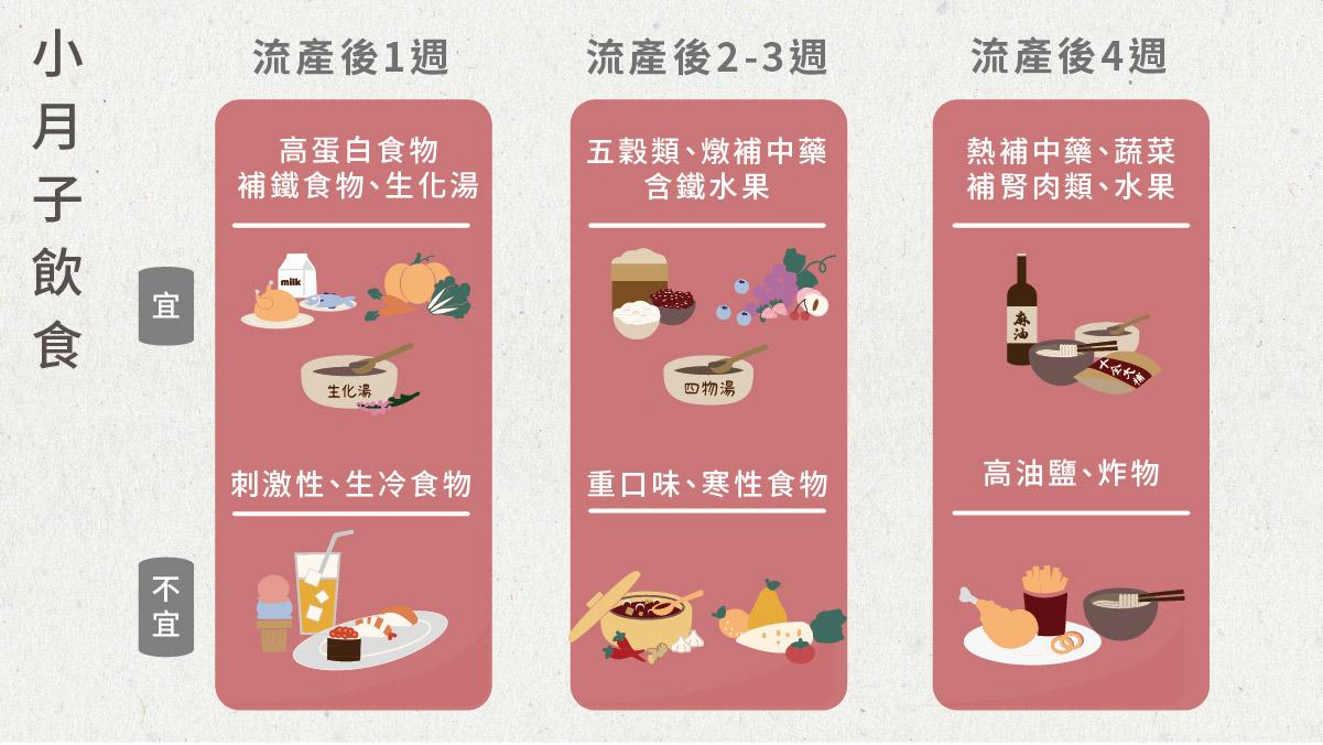 流產後1週、流產後2-3週、流產後4週建議飲食圖表