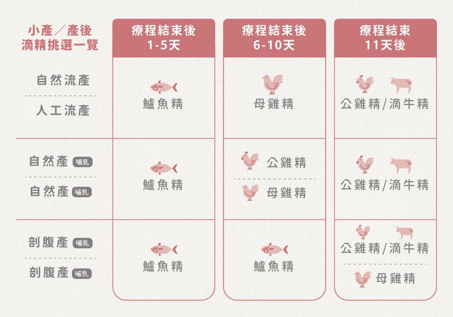 小產產後滴雞精挑選:自然產、剖腹產、是否為母乳、自然流產、人工流產