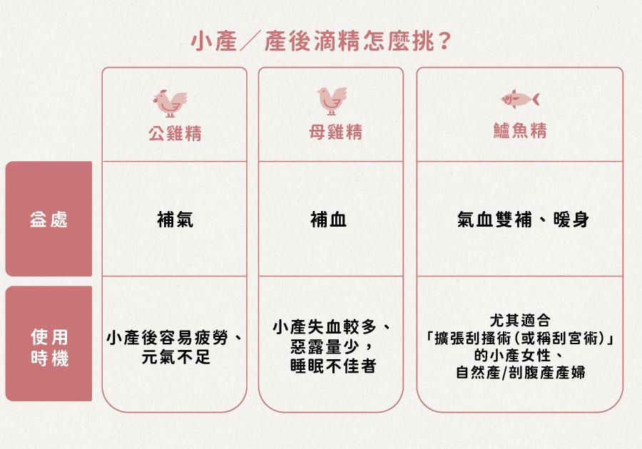小產、產後滴雞精怎麼挑,公雞精、母雞精、鱸魚精益處與使用時機